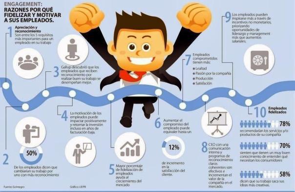 razones-para-fidelizar-y-motivar-a-sus-empleados